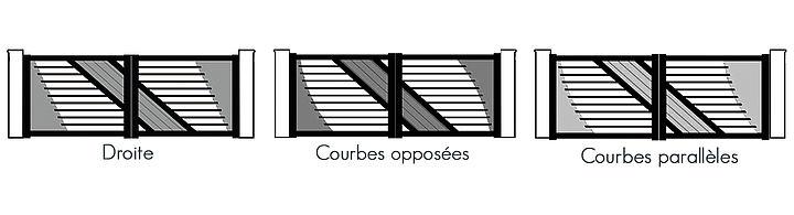 Les formes des tôles latérales des portails design Texas